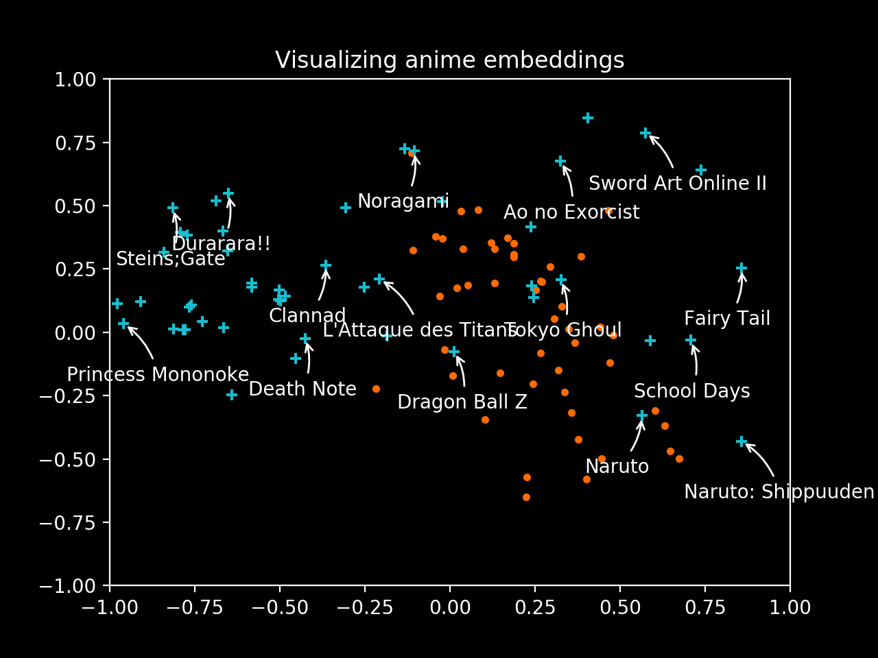 Embeddings in Mangaki